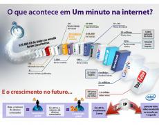 Infográfico – O que acontece em um minuto na internet?
